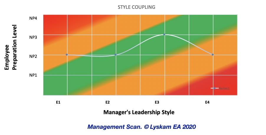 Management Scan Ingles