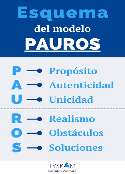 Esquema del modelo PAUROS
